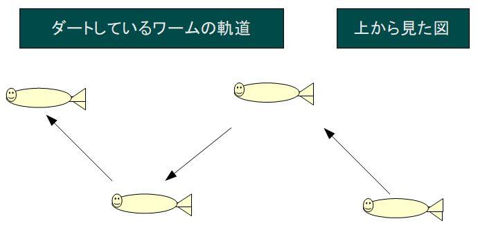 ワインド釣法のイラスト