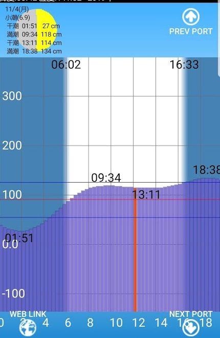 青物がワームで釣れた潮見表