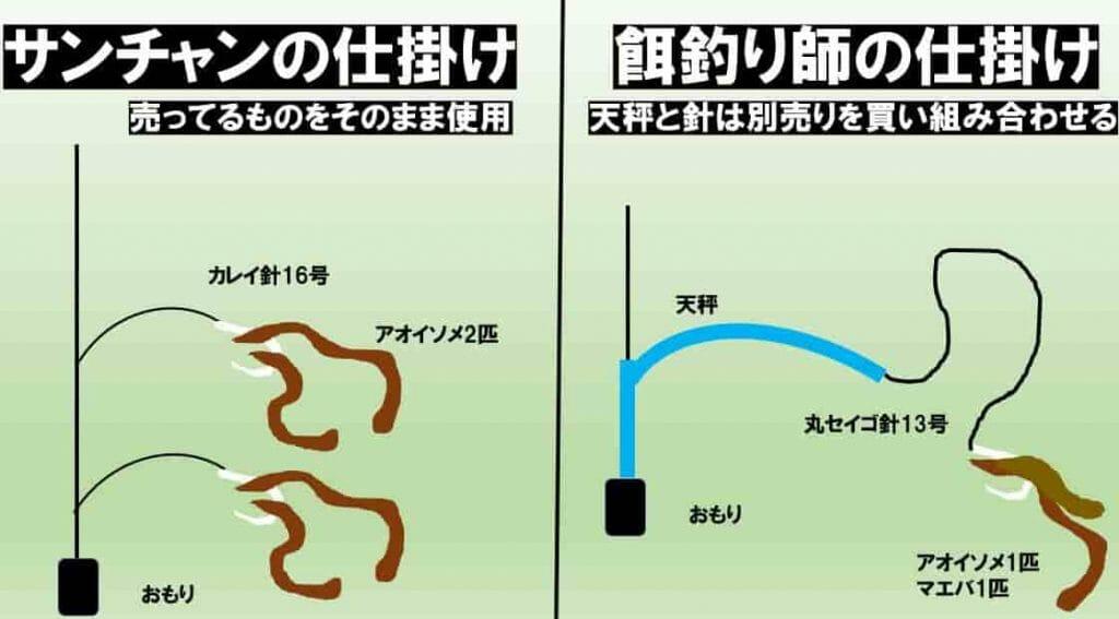 餌釣り師の仕掛けの比較図